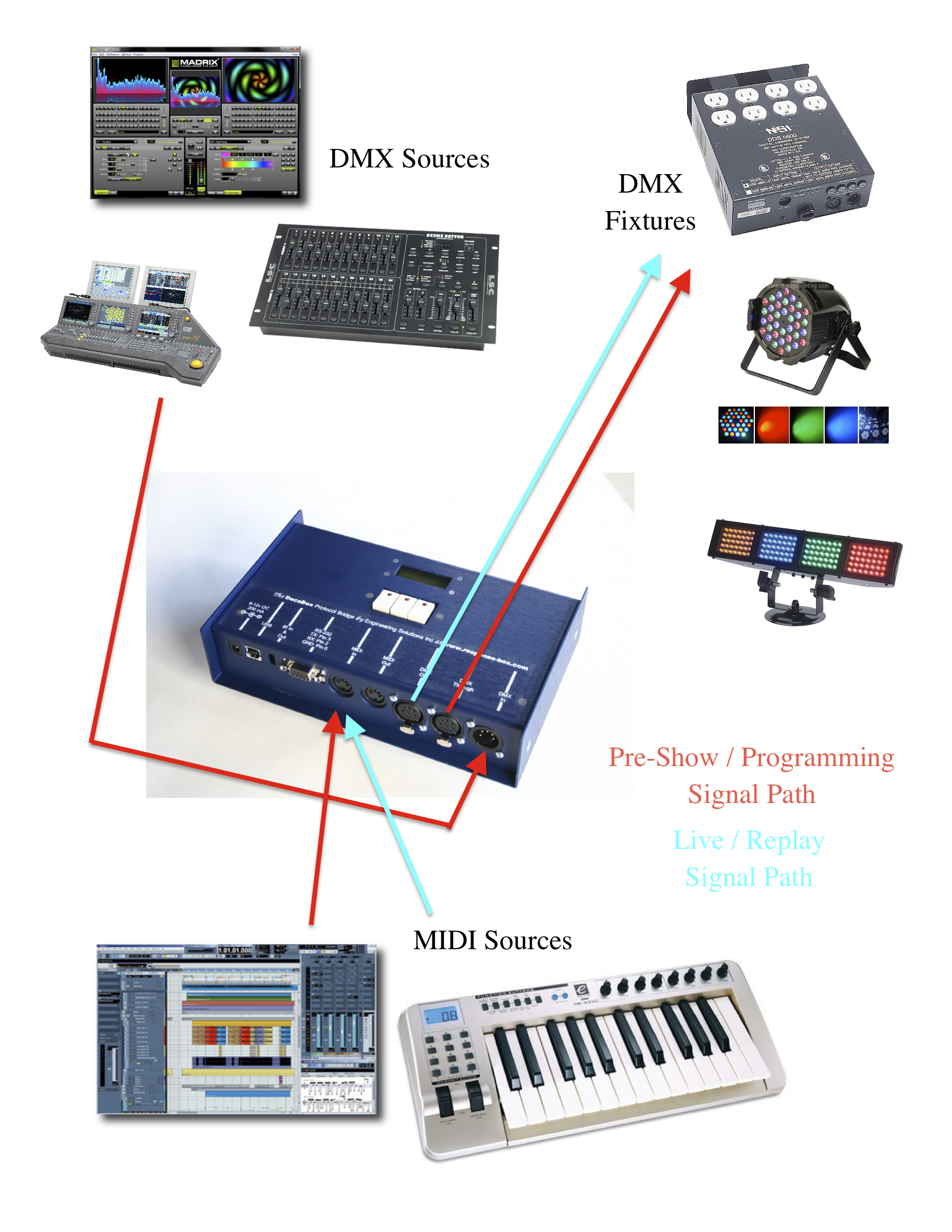 Dmx Engineering Solutions Inc Page 3 Daisy Chain Wiring Diagram Signal Path Programming Midi Playback